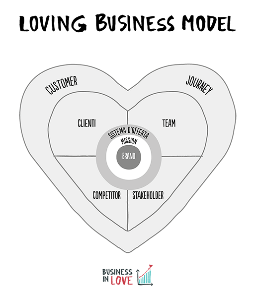 Loving Business Model