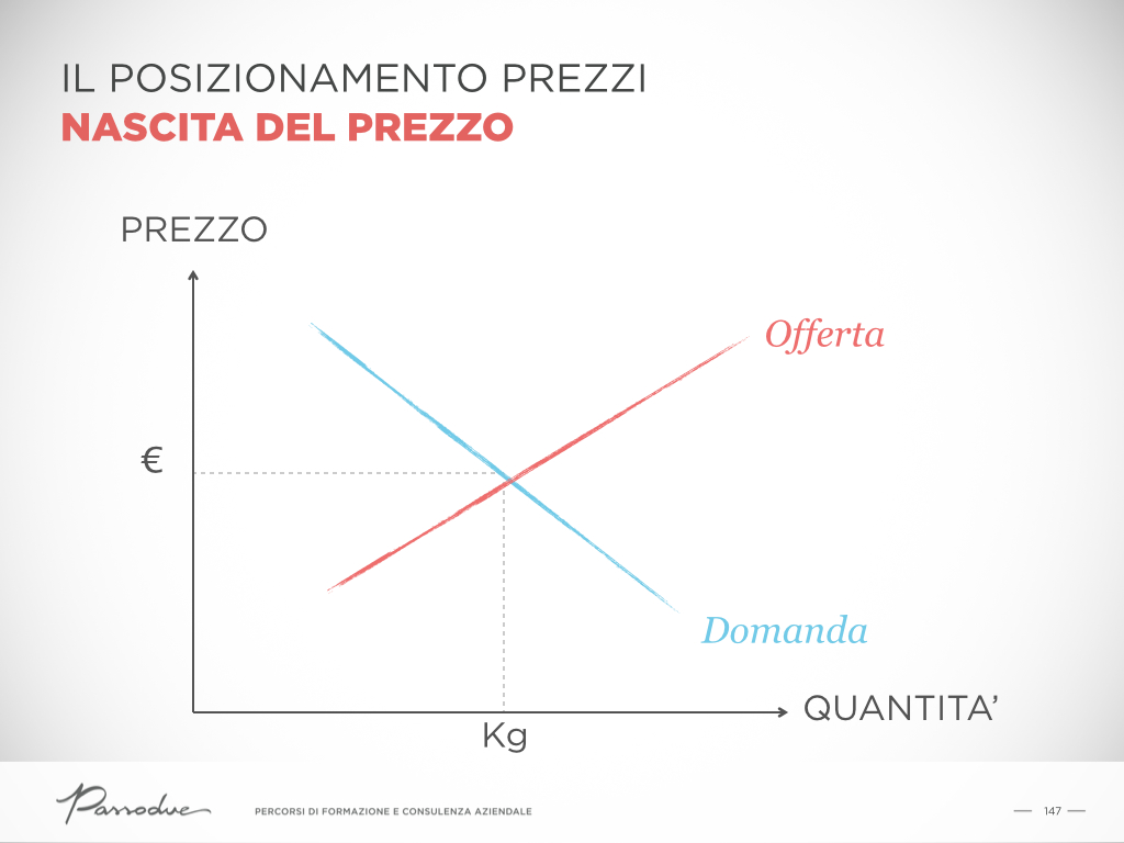 strategie di prezzo
